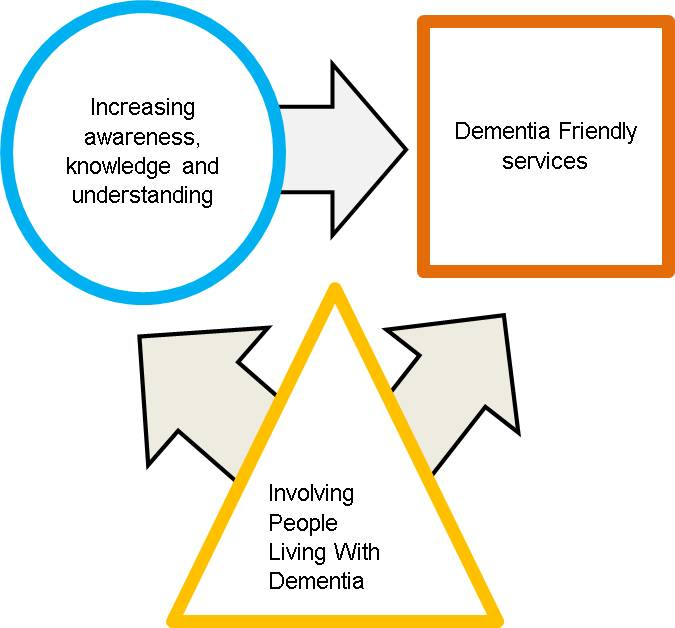 What is a dementia friendly community? - East of England CLAHRC